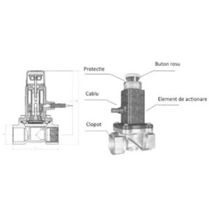 Electrovalva Poer Smart electrovalva poer smart Electrovalva actionabila la 9Vcc POER Smart electrovalva poer smart 03 300x300
