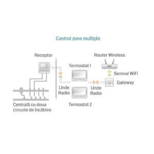 Termostat Poer Smart-modul comanda pornit-oprit centrala termostat poer smart-modul comanda pornit-oprit centrala Termostat POER Smart-modul comanda pornit-oprit centrala termostat poer smart modul a doua zona 02 300x300