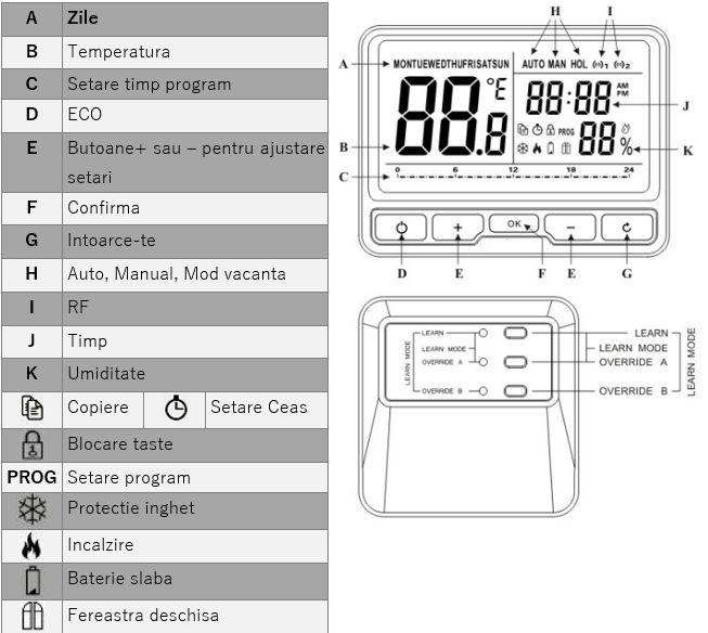 Termostat ambient Poer Smart - afisaj si functii  Termostat ambient Poer Smart – afisaj si functii termostat ambient poer smart afisaj si functii